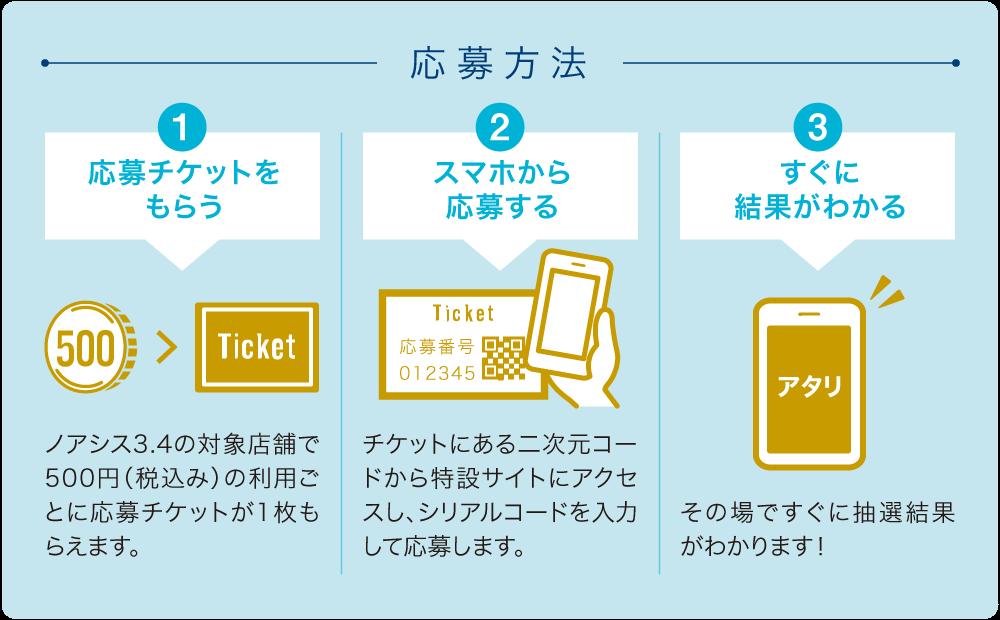 応募方法 1.応募チケットをもらう 2.スマホから応募する 3.すぐに結果がわかる
